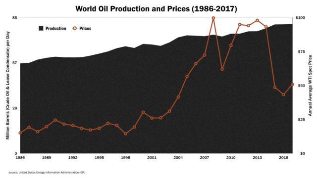 World Oil Chart