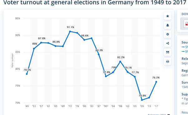 Comparecimento de votantes em eleições gerais na Alemanha de 1949 a 2017.