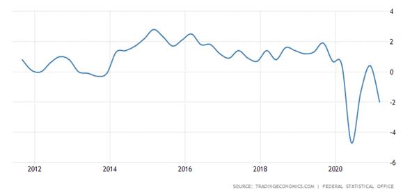 Crescimento dos salários na Alemanha, % homóloga.