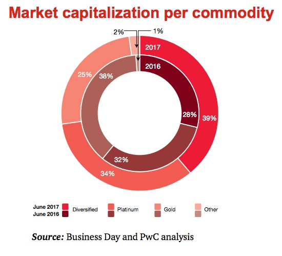 South Africa's mining industry fortunes improving, but challenges remain — PwC