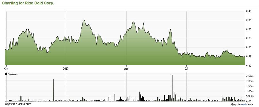 A tiny junior targeting 1-3 Moz high-grade gold - Share price - 1 year time frame graph