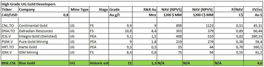 A tiny junior targeting 1-3 Moz high-grade gold - Valuation Part 2 Table