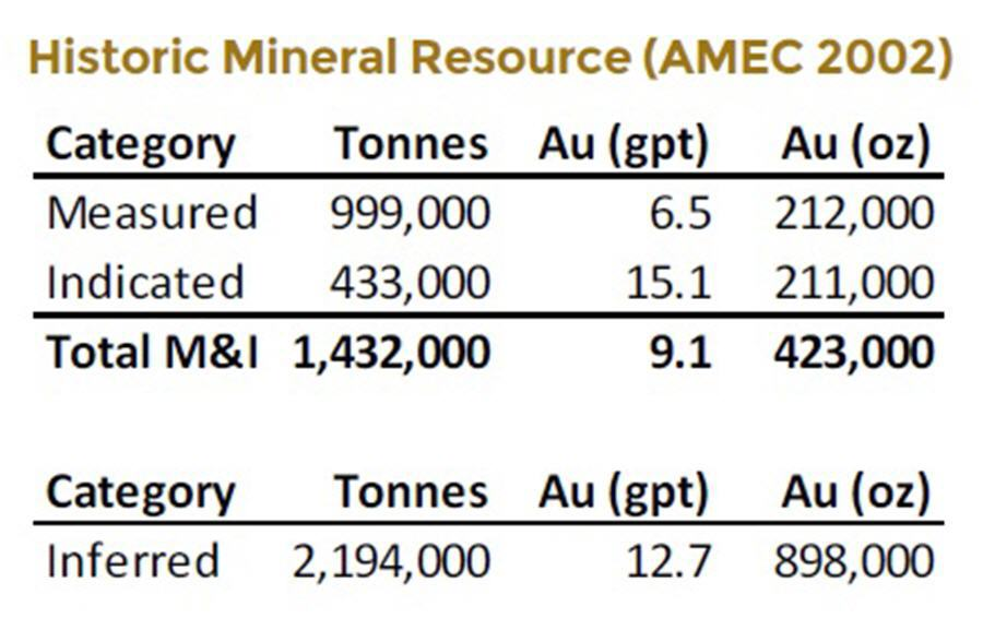 A tiny junior targeting 1-3 Moz high-grade gold - historic mineral resource table
