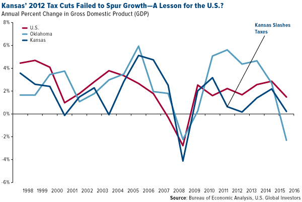 Kansas 2012 tax cuts failed to spur growth a lesson for the us