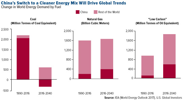 China's switch to a cleaner energy mix will drive global trends