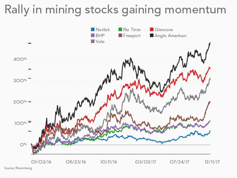 CHART: Big mining's surge in value one for the ages