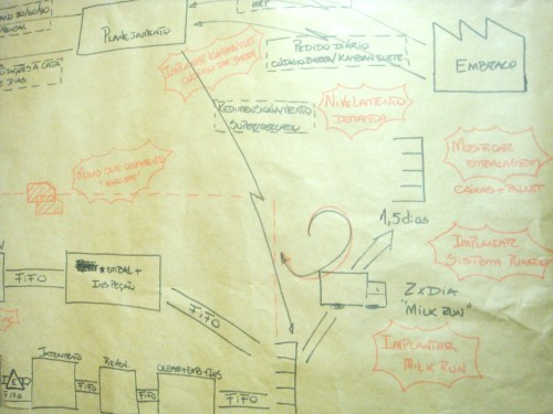 Brown Paper Value Stream Map