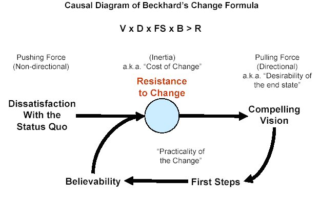 Beckhard-Change-Formula