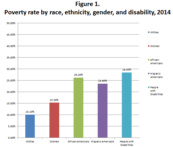Figure 1. Poverty rate by race, ethnicity, gender, and disability, 2014. This chart is a bar graph showing the poverty rate for Whites, Women, African-Americans, Hispanic-Americans, and People with Disabilities. 10.10% of Whites are in poverty. 15.30% of women are in poverty. 26.20% of African-Americans are in poverty. 23.60% of Hispanic-Americans are in poverty. People with Disabilities have the highest poverty rate of an minority group 28.50% of people with disabilities are in poverty.