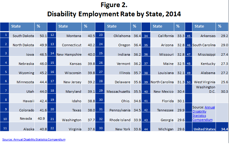 Figure 2. Disability Employment Rate by State, 2014. This image contains a table of information that ranks the states by the employment rate for thir citizens with disabilities. The states are ranked from 1 to 50 with the smallest number having the highest employment rate and the largest number having the worst employment rate. The state with the highest employment rate for people with disabilities is South Dakota where 50.1% of their citizens with disabilities are employed. The state with the worst employment rate for people with disabilities is West Virginia where only 25.6% of people with disabilities are employed. Read the full rankings below. # State % of PWDs Employed 1 South Dakota 50.1 2 North Dakota 49.9 3 Iowa 46.5 4 Nebraska 46.0 5 Wyoming 45.2 6 Minnesota 44.4 7 Utah 44.0 8 Hawaii 42.4 9 Colorado 41.6 10 Nevada 40.9 11 Alaska 40.8 12 Montana 40.5 13 Connecticut 40.2 14 New Hampshire 40.0 15 Kansas 39.8 16 Wisconsin 39.8 17 New Jersey 39.2 18 Maryland 39.1 19 Idaho 38.8 20 Texas 38.0 21 Washington 37.7 22 Virginia 37.6 23 Oklahoma 36.4 24 Oregon 36.4 25 Indiana 36.2 26 Vermont 36.2 27 Illinois 35.7 28 Delaware 35.6 29 Massachusetts 35.5 30 Ohio 34.6 31 Pennsylvania 34.5 32 Rhode Island 33.9 33 New York 33.6 34 California 33.3 35 Arizona 32.8 36 Missouri 32.8 37 Maine 32.5 38 Louisiana 32.1 39 North Carolina 31.3 40 New Mexico 30.4 41 Florida 30.1 42 Tennessee 29.9 43 Georgia 29.6 44 Michigan 29.6 45 Arkansas 29.2 46 South Carolina 29.0 47 Mississippi 27.4 48 Kentucky 27.3 49 Alabama 27.2 50 West Virginia 25.6