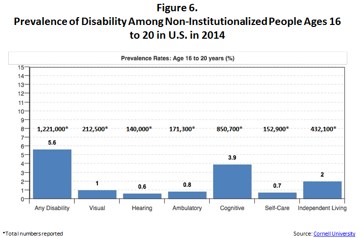This is a chart with 7 columns of information extending from left to right. The first column shows the total number of Any Disability equaling 1,221,000 working age people with disability. The second column is for people with Visual disabilities, totaling 212,500 people. The third column is for hearing disabilities, totaling 140,000 people. Next, in column four, are people with an ambulatory disability for a total of 171,300. Column five shows people with cognitive disabilities totaling 850,700 people. Column six show people with self care disabilities totaling 152,900 people. Last in column 7 are people with independent living disabilities totaling 432,100 people. The source of this information is http://disabilitystatistics.org/