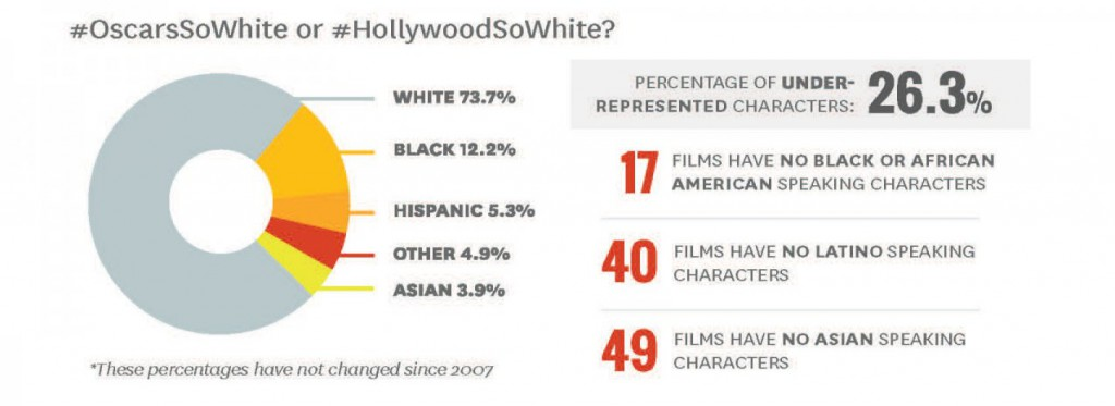 Infographic: Percentage of under-represented characters: 26.3%; 17 films have no Black or African American speaking characters; 40 films have no Latino speaking characters; 49 films have no Asian speaking characters; chart: white 73.7%, black: 12.2%, Hispanic: 5.3%, Other: 4.9%, Asian: 3.9%
