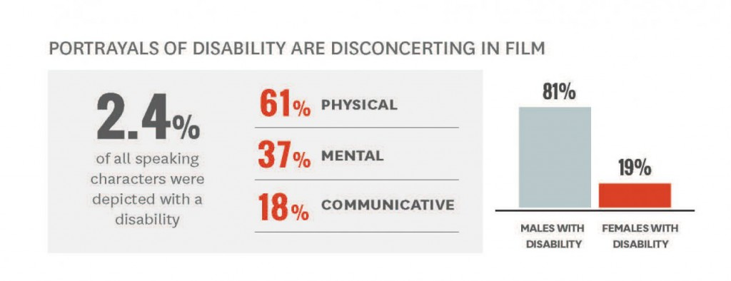 Infographic: Portrayals of disability are disconcerting in film: 2.4% of all speaking characters were depicted with a disability. 6`% physical, 37% mental, 18% communicative, 81% males, 19% females