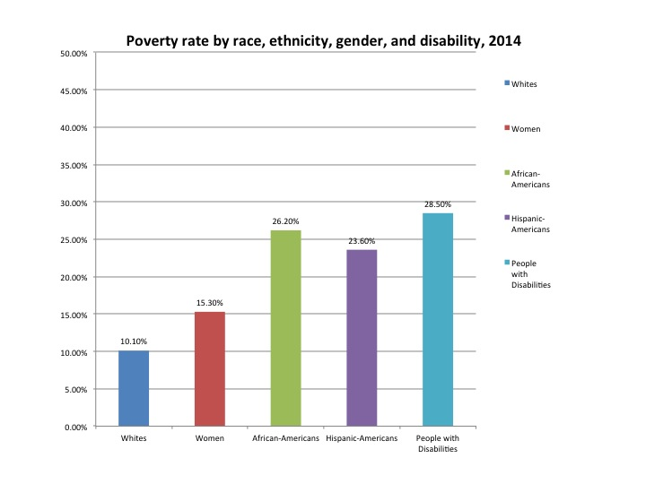 Chart: Poverty rate by race, ethnicity, gender and disability in 2014. Whites: 10.10%, Women: 15.30%, African Americans: 26.20%, Hispanic Americans: 23.60%, People with Disabilities: 28.50%