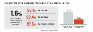 Infograph: Characters with disability face a deficit on screen in film 1.6% of all speaking characters were depicted with a disability. 55.1% physical 30.4% cognitive 27.5% communicative 72.5% males with disability 27.5% females with disability