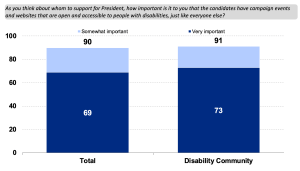 Bar chart. Total: 69 Very Important 21 Somewhat Important Disability Community: 73 Very Important, 18 Somewhat important