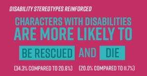 Disability stereotypes reinforced. Characters with disabilities are more likely to be rescued (34.3% compared to 20.6%) and die (20% compared to 11.6%)