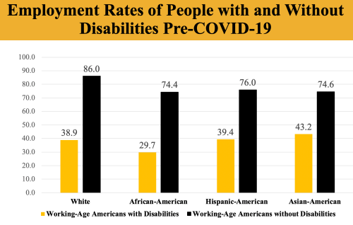 Chart depicting Employment Rates for Working-Age Americans with and without Disabilities, by Race in 2018. 38.9 percent of White Working-Age Americans with Disabilities had jobs as did 86 percent of White Working-Age Americans without Disabilities. Only 29.7 percent of Working-Age African-Americans with disabilities had jobs compared to 74.4 percent of Working-Age African-Americans without Disabilities. At the same time, 43.2 percent of Working-Age Asian-Americans with disabilities had jobs as did 74.6 percent of Working-Age Asian-Americans without disabilities.