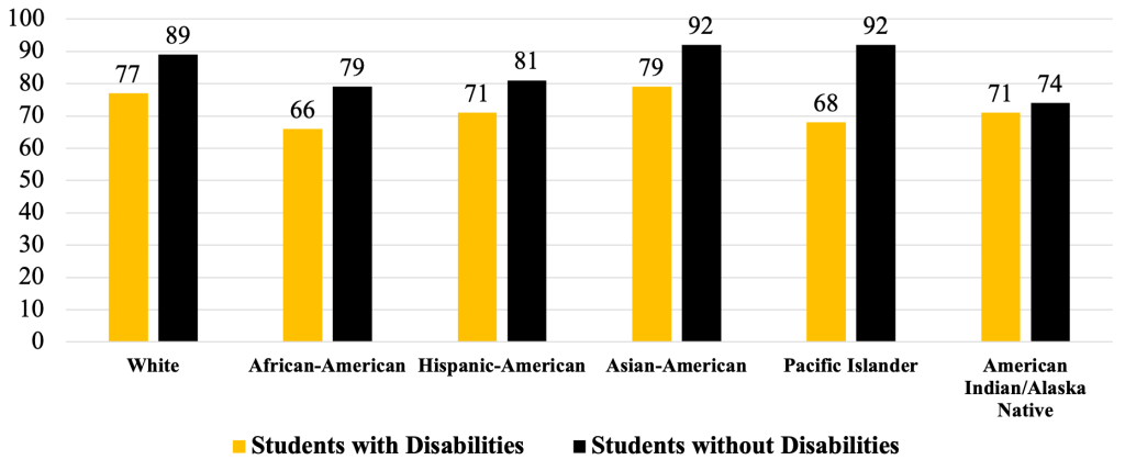 Chart showing HS Graduation rates for students with and without disabilities by race. White with disabilities: 77 White without: 89 African-American with disabilities: 66 African-American without: 79 Hispanic-American with disabilities: 71 Hispanic-American without: 81 Asian-American with disabilities: 79 Asian-American without: 92 Pacific Islander with disabilities: 68 Pacific Islander without: 92 American Indian/Alaska Native with disabilities: 71 American Indian/Alaska Native without: 74