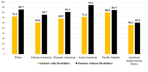 Graph showing graduation rates for students with and without disabilities by race. Figure 2 Source: 2018-19 Four-Year Adjusted Cohort Graduation Rate LA County Report White students with disabilities: 72.3 White students without disabilities: 85.7 African-American students with disabilities: 60.6 African-American students without disabilities: 75.7 Hispanic-American students with disabilities: 68.5 Hispanic-American students without disabilities: 81.1 Asian-American students with disabilities: 71.4 Asian-American students without disabilities: 94.1 Pacific Islander students with disabilities: 80 Pacific Islander students without disabilities: 84.7 American Indian/Alaska Native students with disabilities: 56.1 American Indian/Alaska Native students without disabilities: 60.5