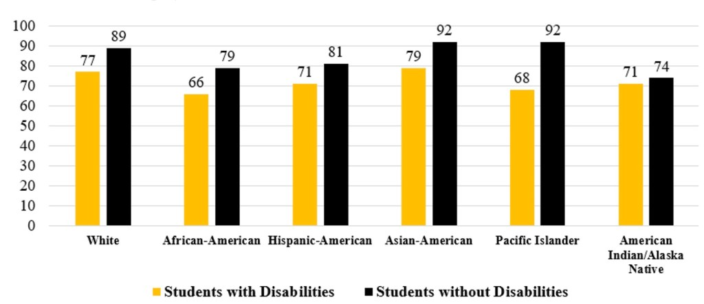 Chart showing high school graduation rates for students with and without disabilities by race. White with disability: 77 White without disability: 89 African-American with disability: 66 African-American without disability: 79 Hispanic American with disability: 71 Hispanic American without disability: 81 Asian American with disability: 79 Asian American without disability: 92 Pacific Islander with disability: 68 Pacific Islander without disability: 92 American Indian/Alaska Native with disability: 71 American Indian/Alaska Native without disability: 74
