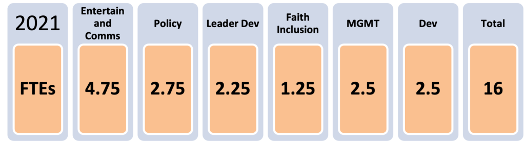 2021 Full Time employees. Entertain and Comms:4.75 Policy:2.75 Leader Dev:2.25 Faith Inclusion:1.25 MGMT:2.5 Dev:2.5 Total:16