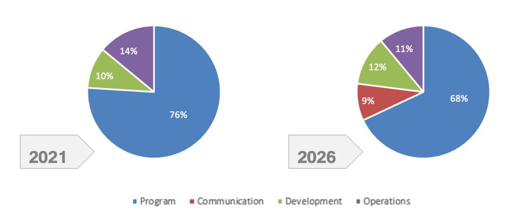 Two pie charts. 2021: Program: 76% Communication: 0% Development: 10% Operations: 14% 2026 (est): Program: 68% Communication: 9% Development: 12% Operations: 11%