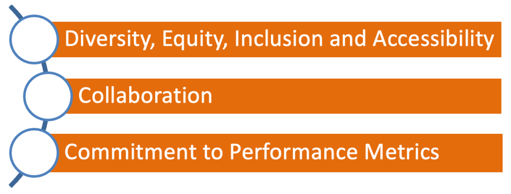 RespectAbility Tenets: Diversity Equity Inclusion and Accessibility, Collaboration, and commitment to performance metrics