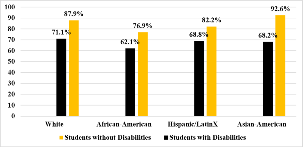 Chart depicting California High school graduation rates for students with and without disabilities by race in 2020.