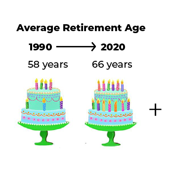 average retirement age from 1990 to 2020 is 58 to 66 years old and increasing