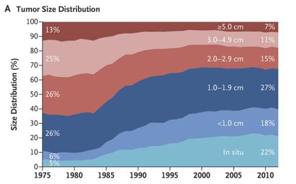 Figure 1 Size distribution