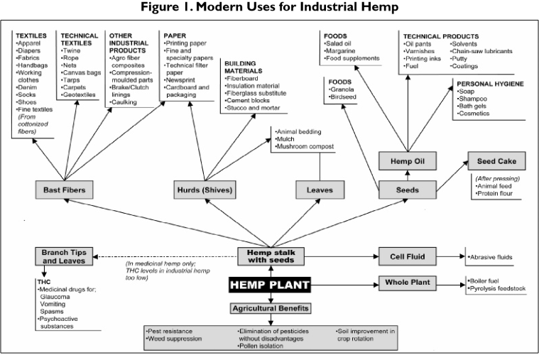 Industrial uses for Hemp from the Congressional Research Report