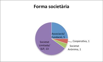 Forma_societaria_RSE.Pime