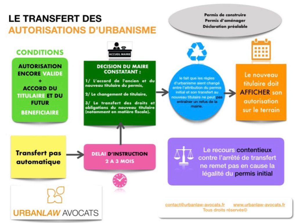 transfert des autorisations administratives
