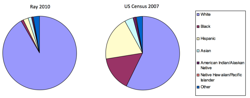 Ray v. Census