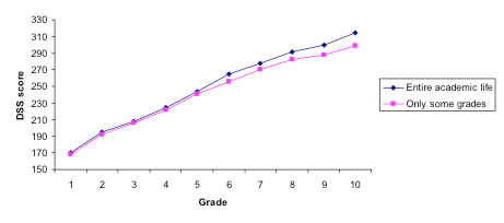 grade level 2