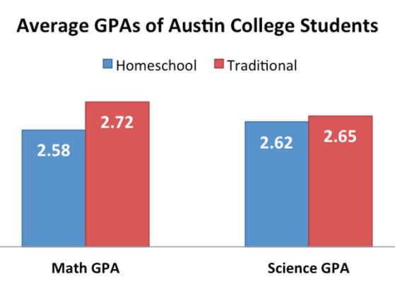 Austin College 2
