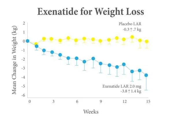 weight loss leptin resistance