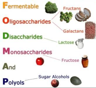 FODMAPs diet acronym