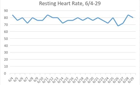 Resting heart rate while on T3