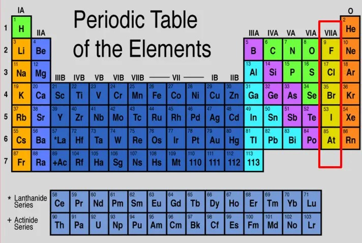 Periodic table of elements and iodine