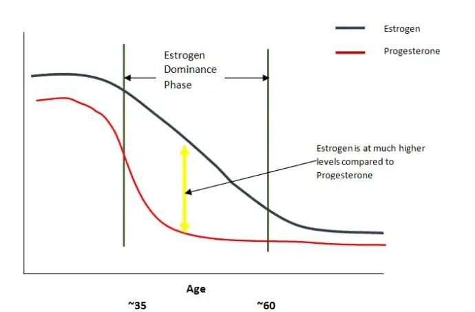 Estradiol Without Prescription