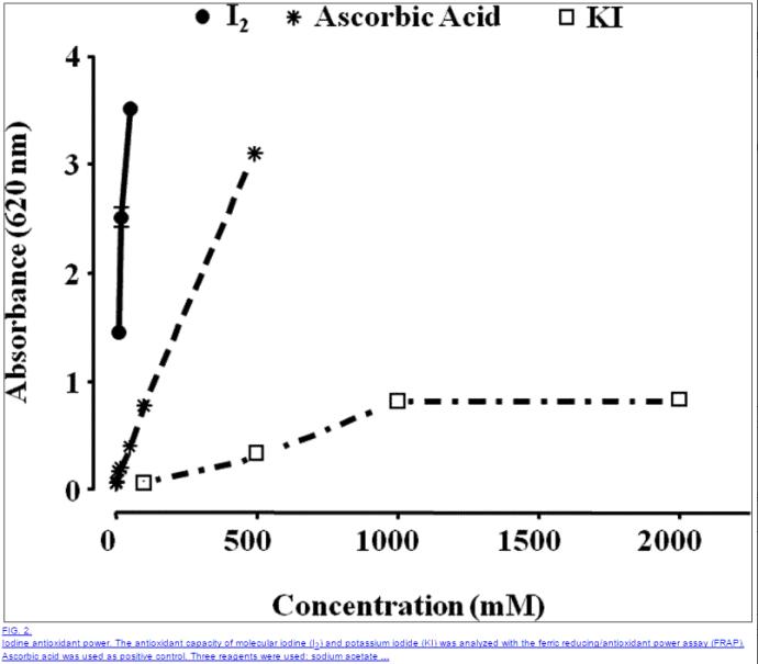 Iodine benefits in the body