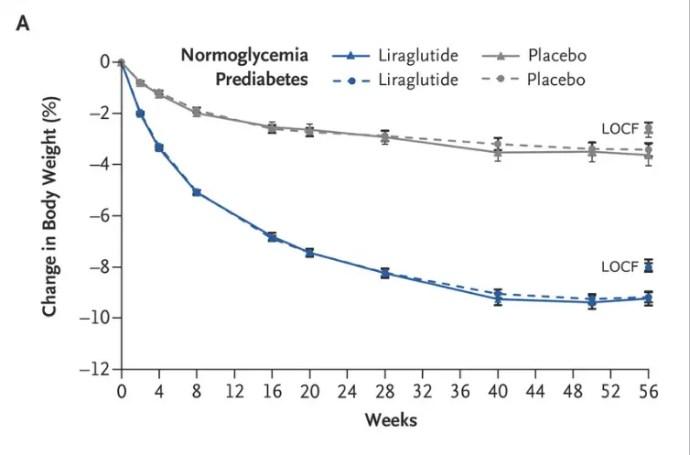 Perdita di peso di Saxenda vs placebo