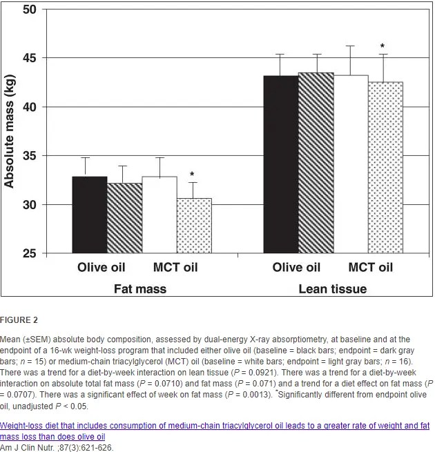 MCT oil vs olive oil for weight loss