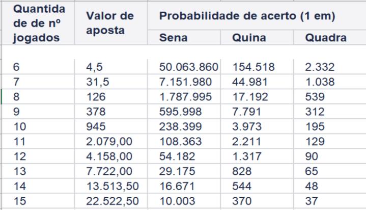 Resultados das Loterias Mega Sena