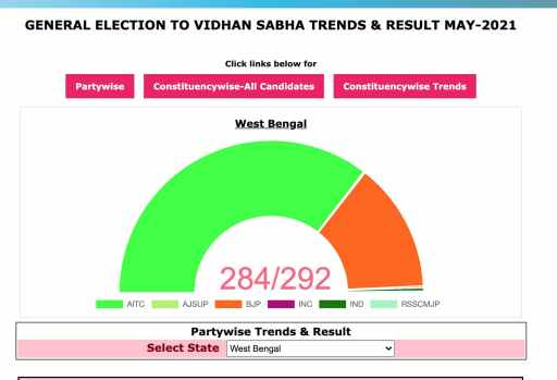 Party Wise WB Vidhan Sabha Election Result 2021