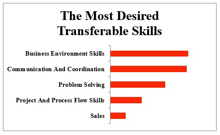 top list of what employability skills are employers looking for