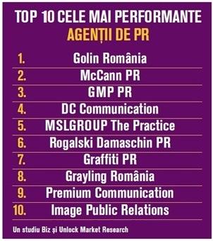 top 10 agentii
