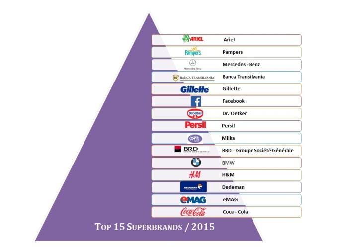 Top 15 Superbrands - 2015